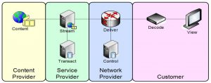 Delivery IPTV Architecture