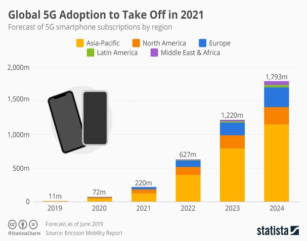 5G adoption to take off in 2021