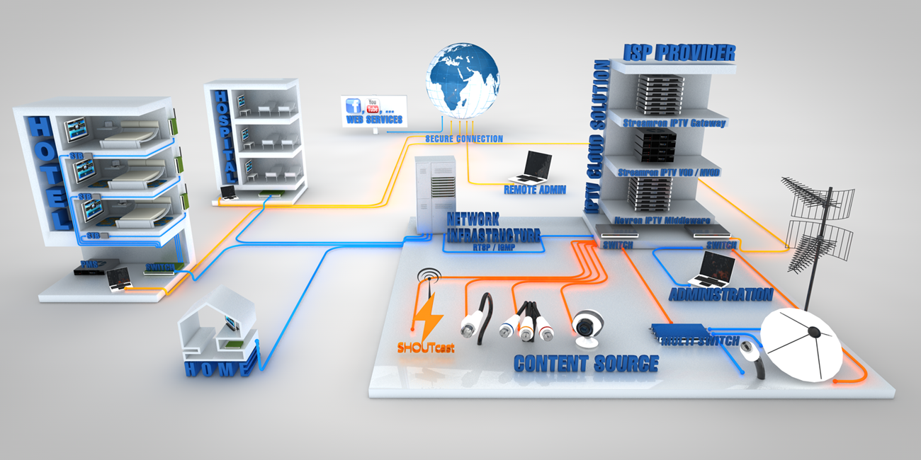 How Does an IPTV Solution works?